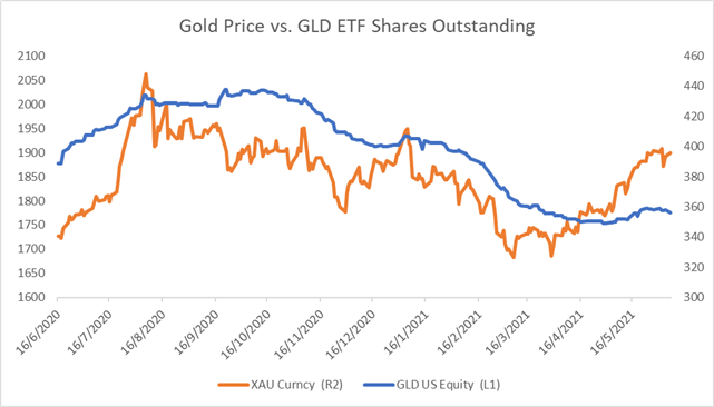 Gold Prices See Pressures Building at $1,900, ETF Outflows an Ominous Sign