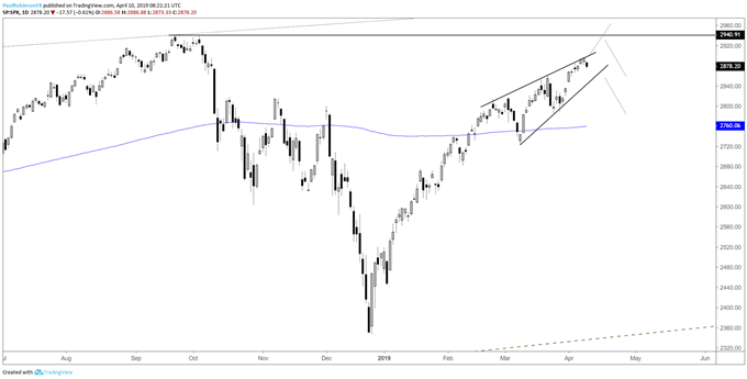 S&P 500 daily chart, rising wedge forming