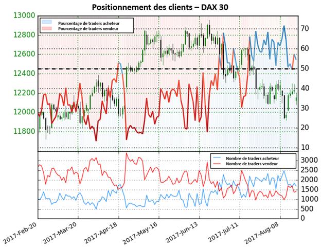 Forte modification du positionnement des traders sur le DAX 30