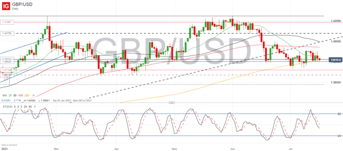 UK Morning Rundown: GBP/USD Struggles to Find Support, FTSE 100 Bouncing Off 7,000