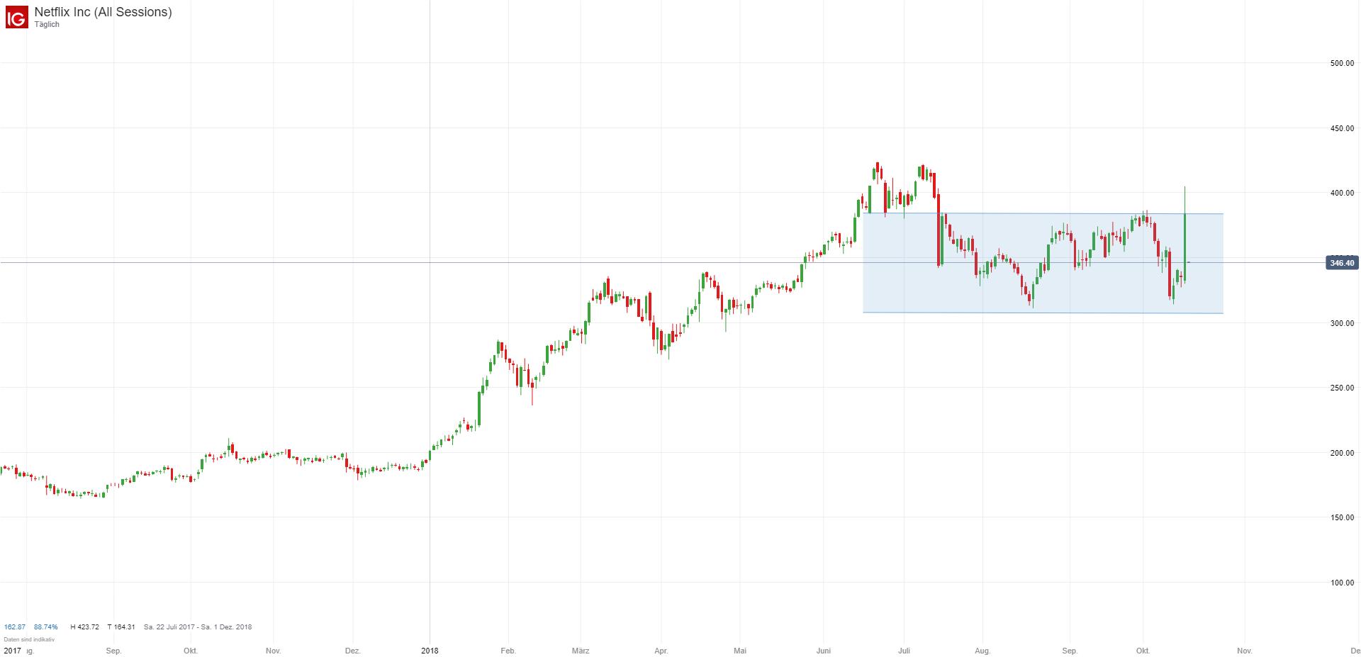 Dow Jones Index Macht An Trendlinie Kehrt Netflix Und Co Helfen