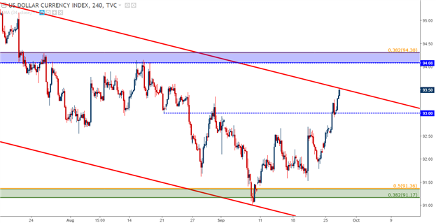 EUR/USD Begins Test of Key Support as U.S. Dollar Strength Continues