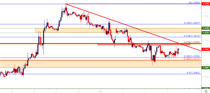 gbpusd gbp/usd hourly price chart