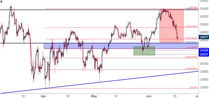 Dow Jones Four Hour Chart DJIA DIA