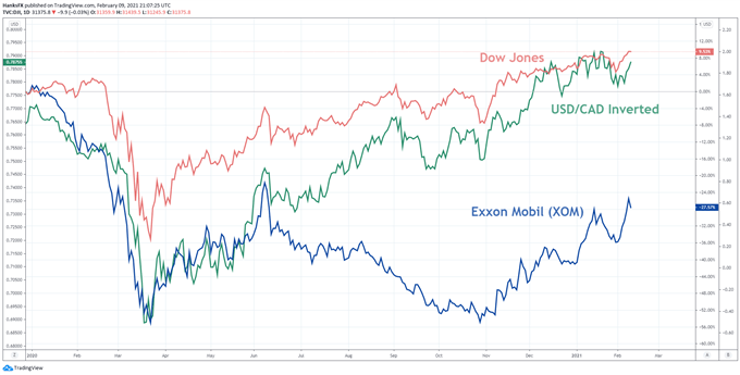 dow jones, exxon mobil, usdcad price chart