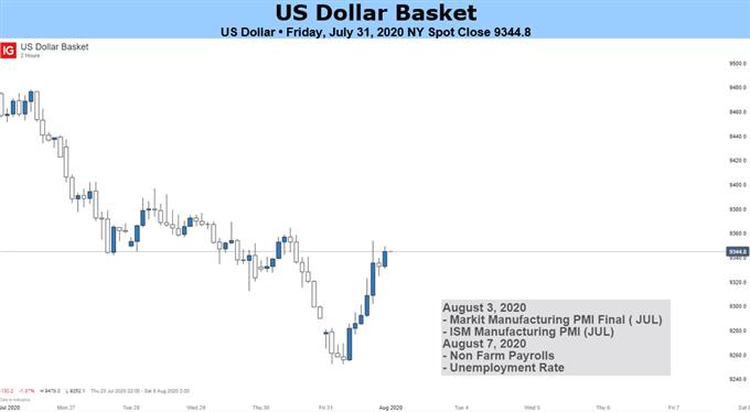 USD Outlook Bearish on Earnings Data, Stimulus Talks, Accommodative Fed