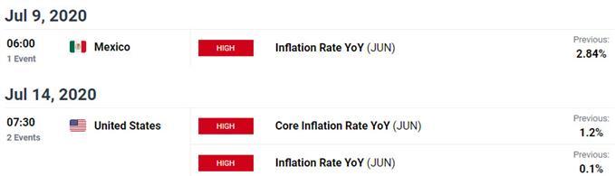 Key US / Mexico Data Releases - USD/MXN Economic Calendar - Dollar vs Peso Event Risk