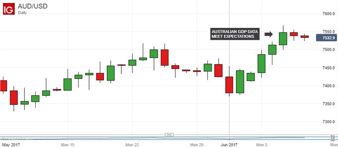 Australian Dollar May Find Itself Overextended