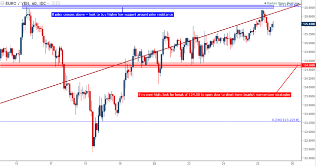 EUR/JPY Technical Analysis: Grasping at Highs