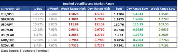 EURUSD Options-Derived Daily Range Ahead of FOMC Minutes