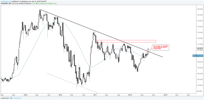 USD/JPY weekly chart with breakout above 2015 trend-line