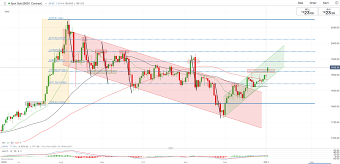 Gold Prices Breach Key Chart Resistance and Eye Further Upside Potential