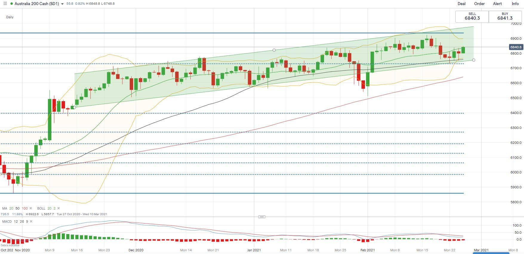 S&P 500 Rally May Lift Hang Seng, ASX 200 on Dovish Fed ...