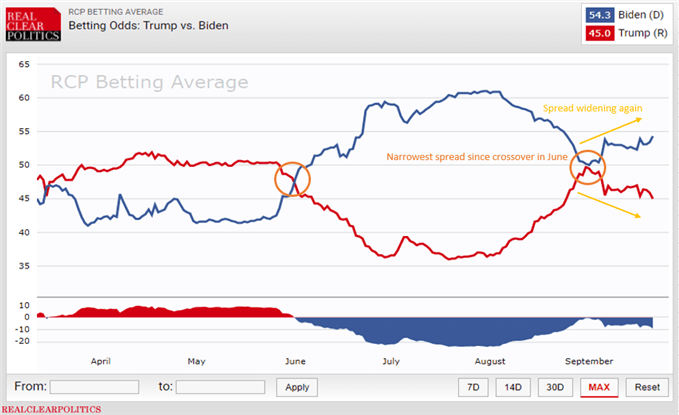 Betting markets elecciones presidenciales EEUU spread
