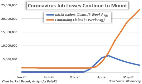 US Dollar Price Chart Jobless Claims Historical Data Coronavirus Recession