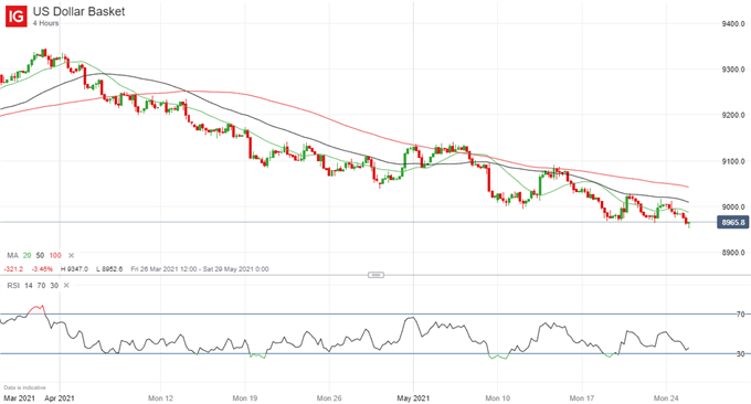 Market Sentiment Data Point to Further USD Weakness Ahead