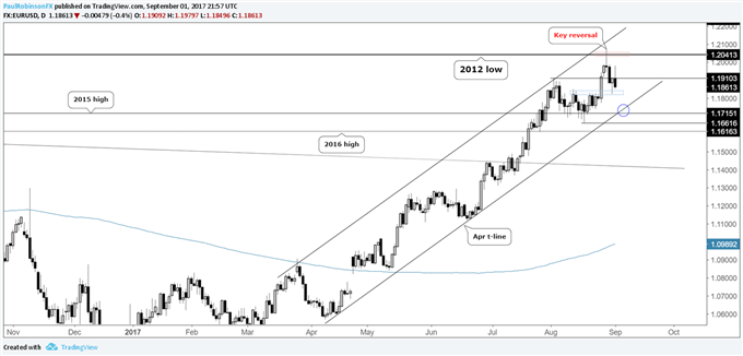 EURUSD Set Up for More Losses; ECB on Thursday