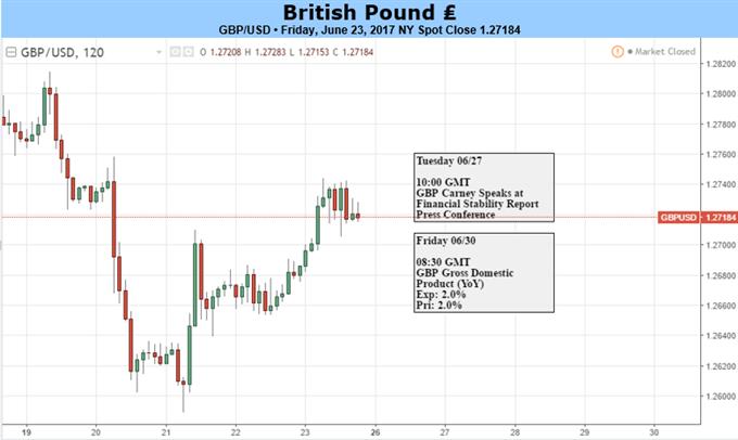 Britisches Pfund: Gehen Sie von unruhigem Seitwärtshandel aus