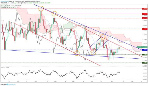 Cours de l'euro dollar : le marché attend le ZEW et le PIB allemand