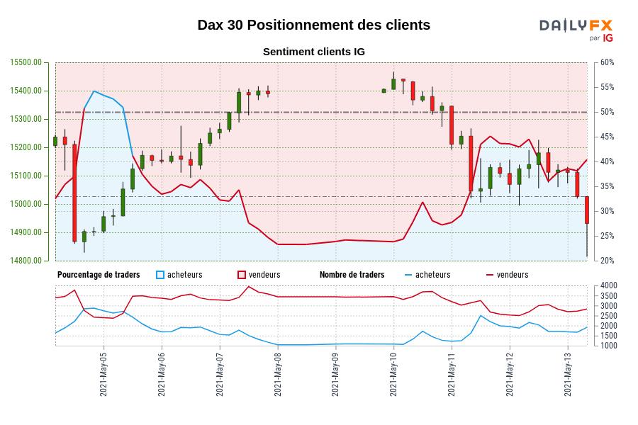 Dax 30 SENTIMENT CLIENT IG : Les traders sont à l'achat Dax 30 pour la première fois depuis mai 05, 2021 08:00 GMT lorsque Dax 30 se négociait à 15153,80.