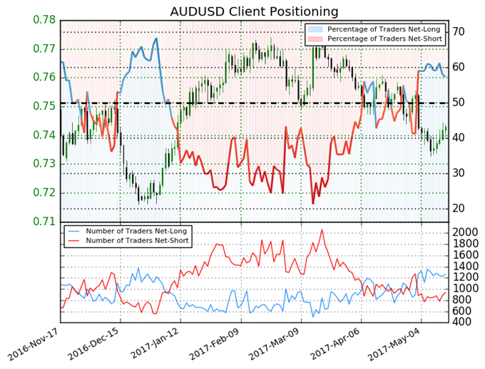 Australian Dollar Gives Mixed Trading Bias