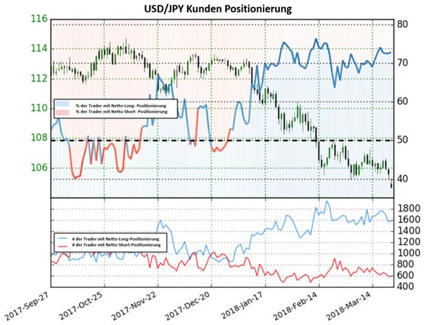 USD/JPY: Trader sind seit 29.Dez Netto-Long positioniert. Aktuell über 70%
