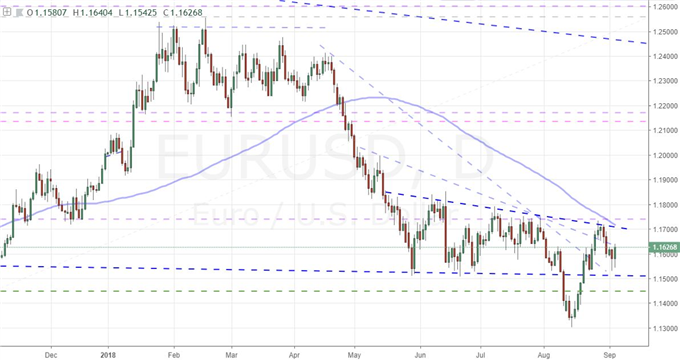 S&P 500 Starts to Turn and Convergence Ominous, Watching the EURUSD Turn