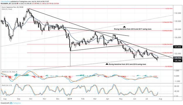 Spot EURJPY Technical Analysis Price Chart
