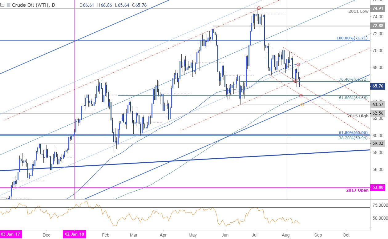Dailyfx Blog Crude Oil Price Analysis Sell Off Approaching Key