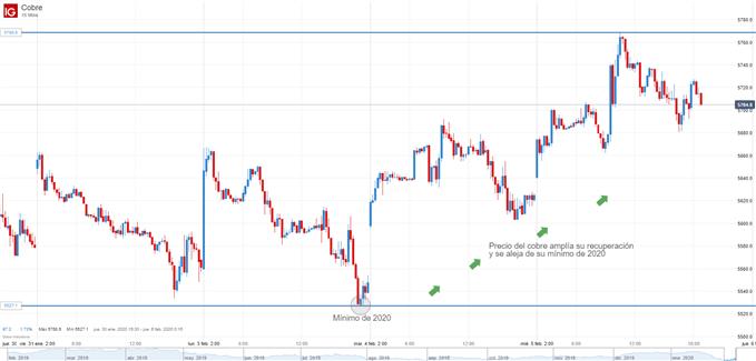 Gráfico de 15 minutos del precio del cobre