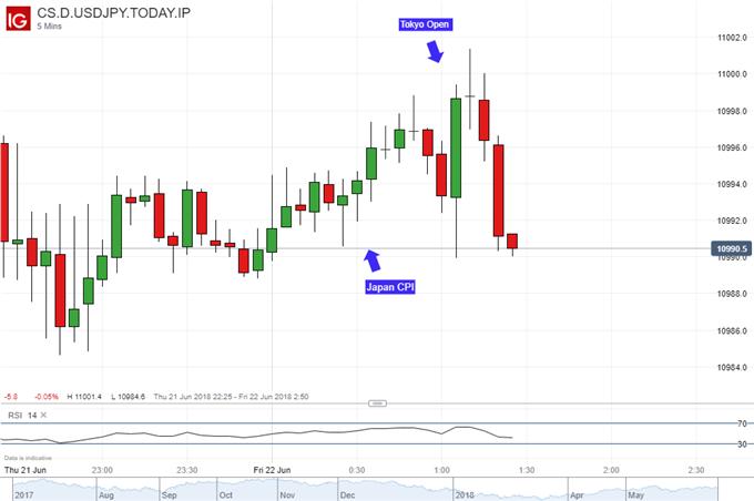 Japanese Yen Looks Past CPI for Sentiment, USD/JPY Rise Stalling?