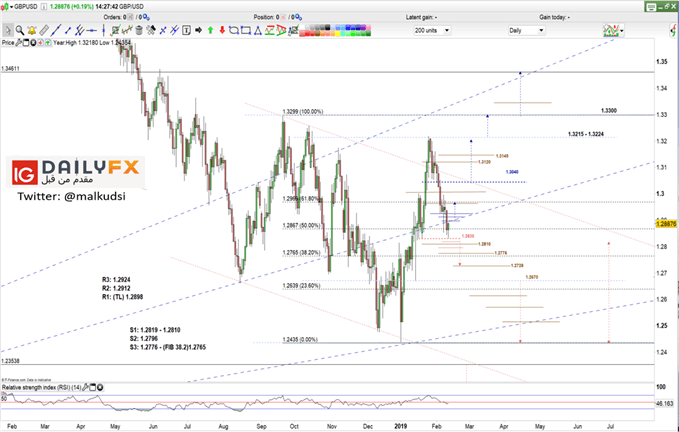 GBP/USD prices daily chart