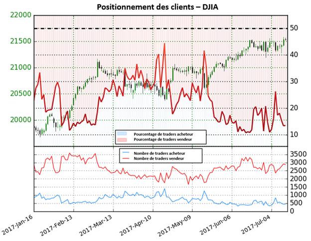L'augmentation des positions vendeuses sur le Dow Jones donne des perspectives haussières