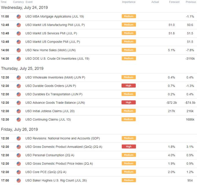 US / Canada Economic Outlook - Key Data Releases