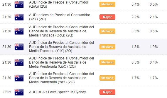 AUD/USD opera en rango a la espera del IPC de Australia.