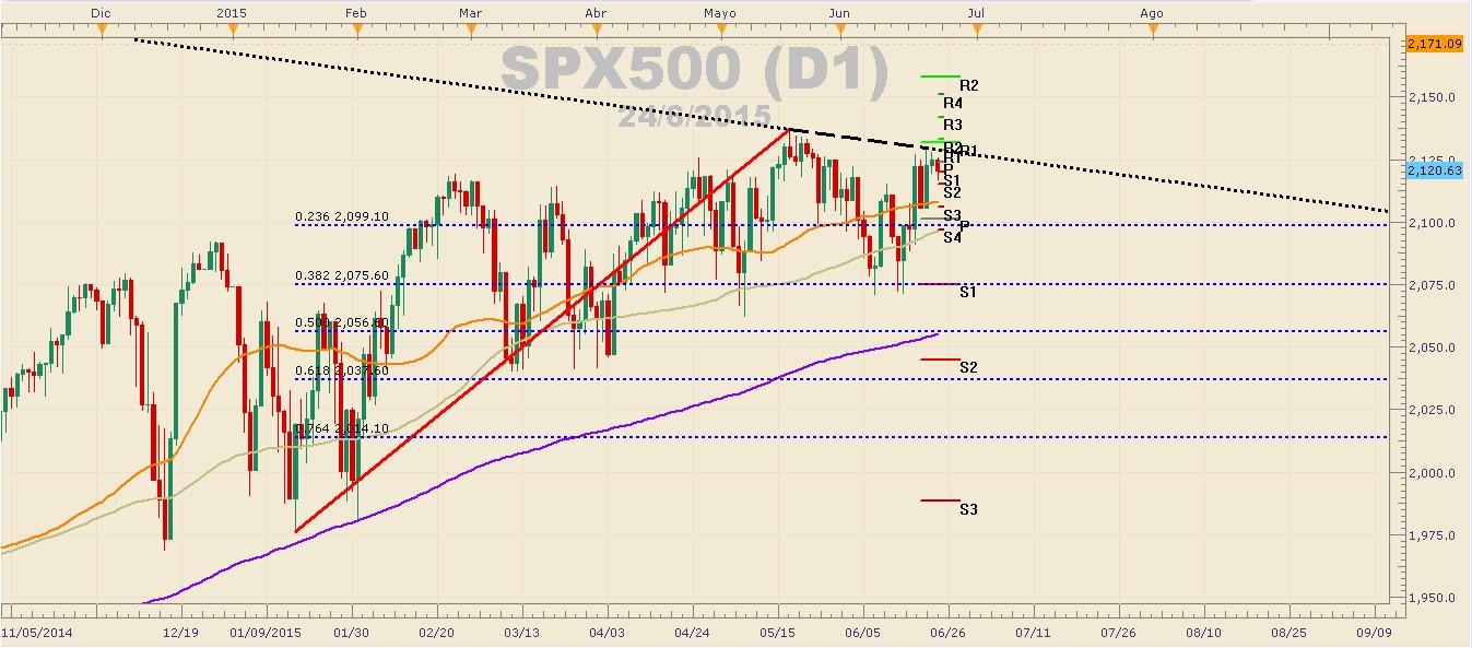 ¿Posible cambio de tendencia en el petróleo? – S&P 500 rebota desde línea de tendencia bajista.