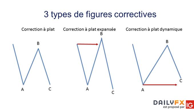 3 configurations de correction à plat des vagues d'Elliott à connaître et à comprendre