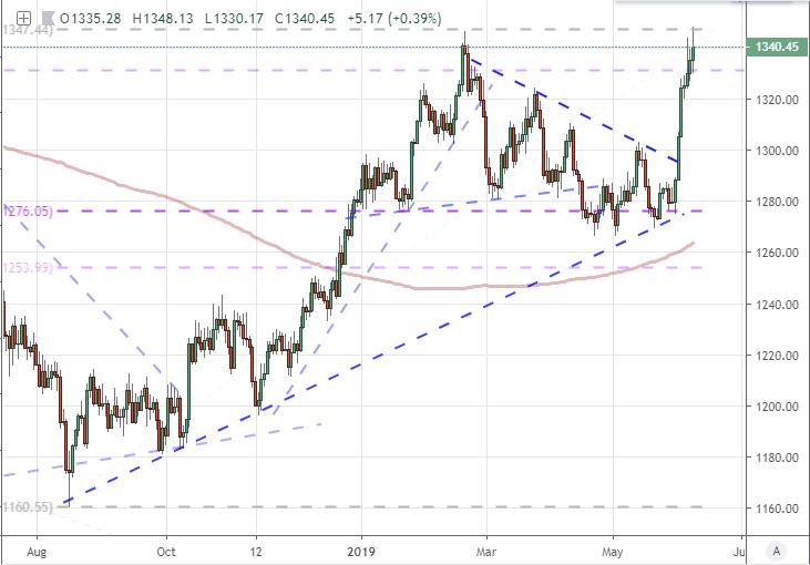 Gold Prices Re Full N Bull