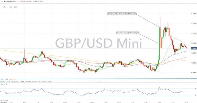 GBP Up as BoE Raises Rates In Surprise Unanimous Vote, Dips on Rate Guidance