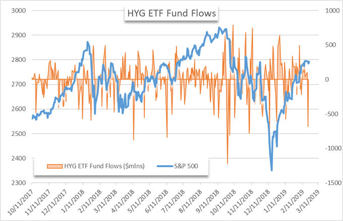 HYG etf fund flows