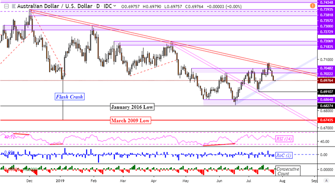 AUD/USD Downtrend at Support Before RBA Speech, Tesla Shares Sink