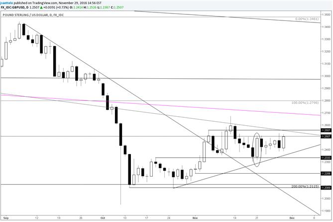 El GBP/USD en espera de una resolución de las operaciones laterales