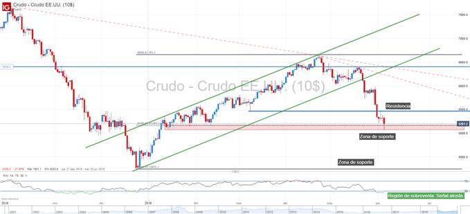 Gráfico técnico petróleo