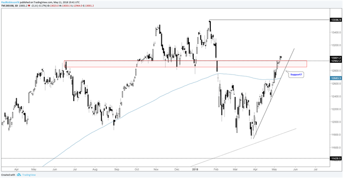 Dax daily chart with technical analysis