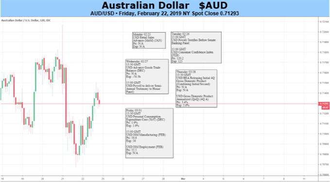 AUD Chart