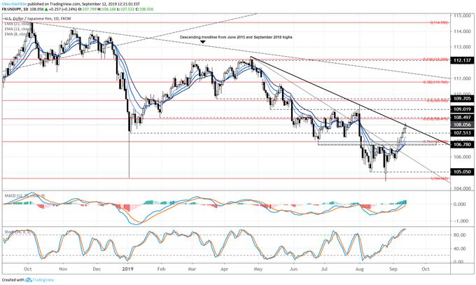 , Le dollar américain alimenté par la hausse des rendements américains et la baisse des chances de la Fed de réduire les taux, xforex.fr