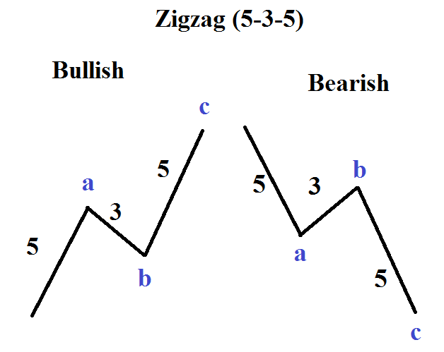 Zigzag forex trading strategy