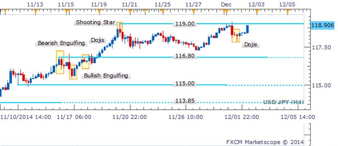 USD/JPY Esperando rompimiento por encima de los 119 con ausencia de patrones bajistas