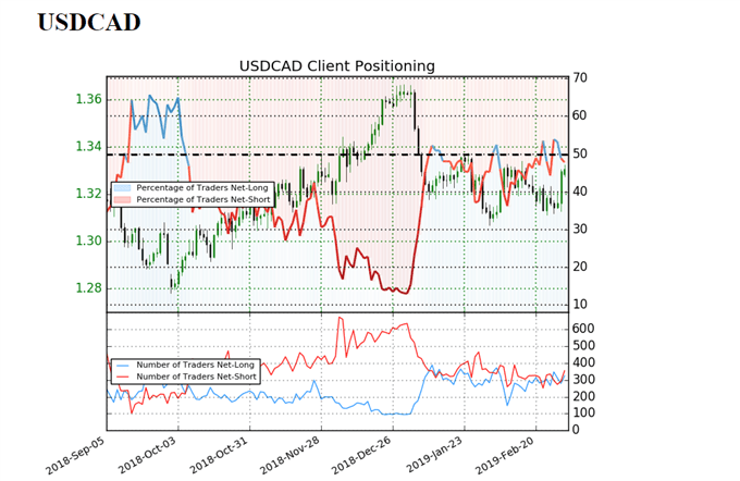 Sentiment indicator on USD/CAD daily prices