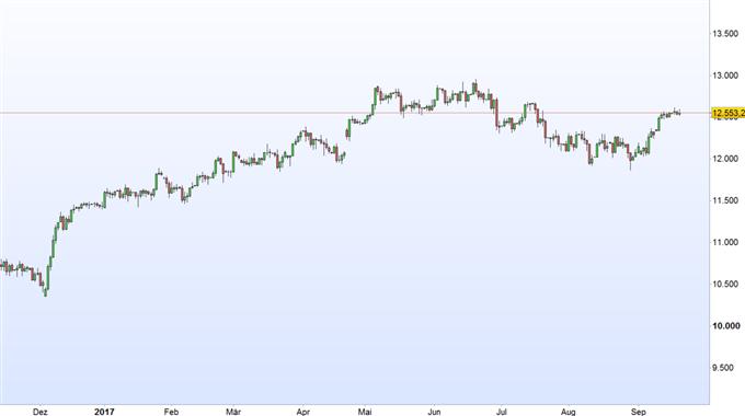 DAX 30: Anleger halten vor FED- Zinsentscheid die Füße still
